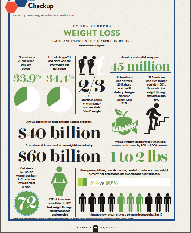 national weight loss registry