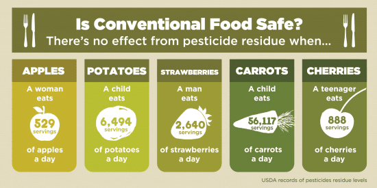 Is conventional food safe? Find out how many fruits and vegetables you can eat without any effect from pesticide residue, and why it's okay to eat non-organic strawberries